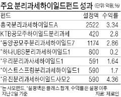 삼성SDS·제일모직 상장 앞두고…공모형 하이일드펀드 출시 잇따라