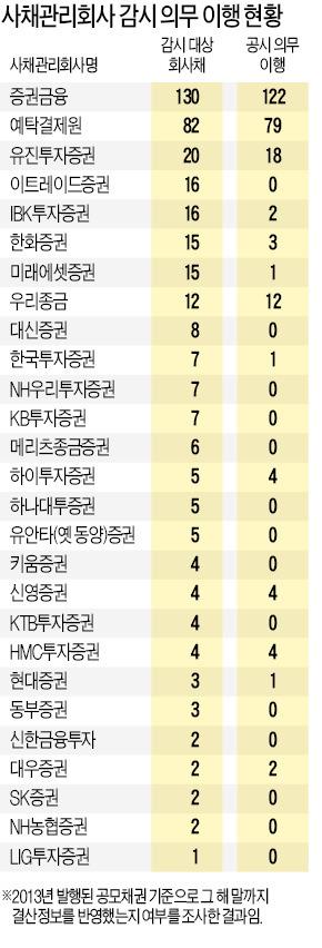 [마켓인사이트] 동양사태 벌써 잊었나…증권사 절반 '회사채 관리' 눈감았다