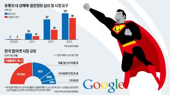 앱시장 독점·1조 매출에 세금 거의 안내…규제 안 받는 구글에 한국은 '부글부글'