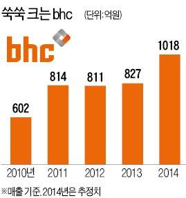 bhc 치킨 돌풍…1년새 가맹점 96곳 늘어