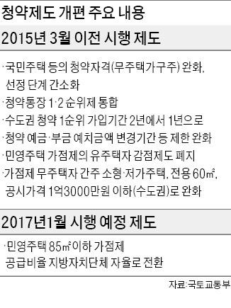 내년 3월부터 '청약통장 1년 1순위'