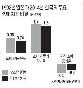 [한상춘의 '국제경제 읽기'] 한국 경제 新4低 근원…'돈이 늙고 썩는다'