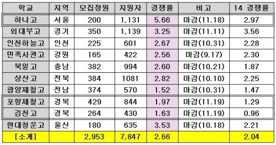 <표>2015 전국단위선발 자사고 지원 현황(정원내 기준) / 이투스청솔 제공