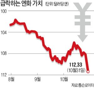 엔화 2.7% 급락…7년만에 최저