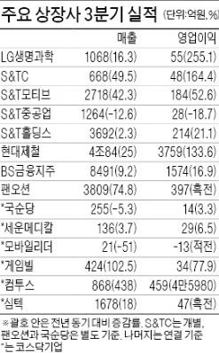 현대제철 영업이익 133% ↑