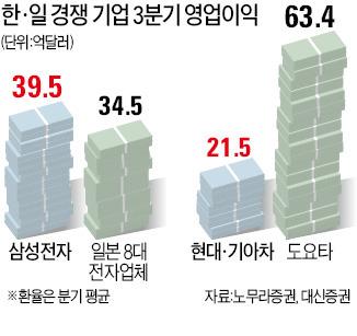 일본 電·車·鐵의 '부활'…한국 대표기업 '흔들'