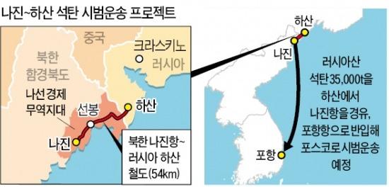 """""""중간 물류기지로 北 활용""""…남북 경협 돌파구 기대"""