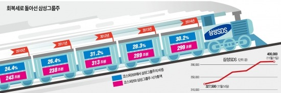 기관석 앉은 SDS, 삼성그룹株 '상행선'으로