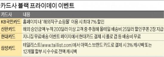 """[블랙 프라이데이 '할인大戰'] 캐시백…무료배송…카드사 """"직구族 환영"""""""