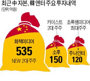 [마켓인사이트] 알리바바, SM에 1000억대 '베팅'