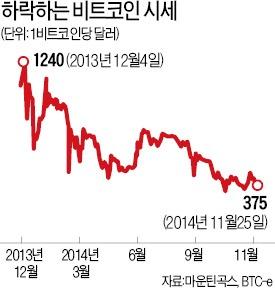 CJ E&M, 국내 대기업 최초 비트코인 결제 도입