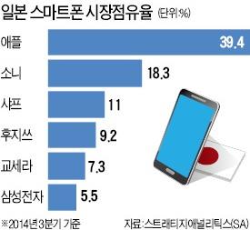 삼성 갤럭시, 日서 6위로 추락