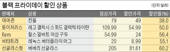 """[블랙 프라이데이 열풍] """"1년중 가장 싼 날"""" 오전 7시부터 '광클'…일부 온라인몰 접속 중단"""