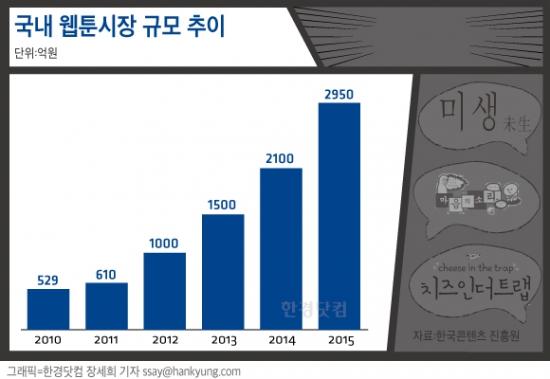 미생서 완생한 3000억 웹툰시장 … 포털부터 게임사까지 '러브콜'