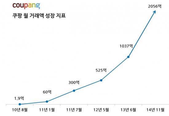 """소셜커머스, 오픈마켓 '맹추격' vs 오픈마켓 """"아직은…"""""""