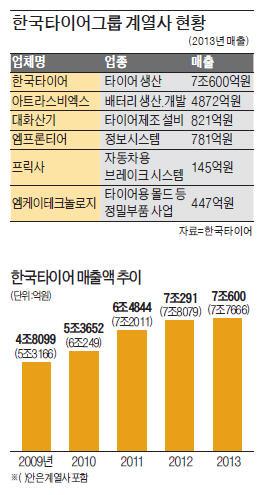 """고객사 늘린 한국타이어 """"글로벌 종합 부품사로 도약"""""""