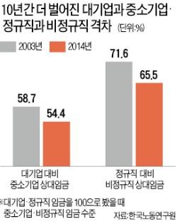 [노동시장, 글로벌 스탠더드로] 대기업 정규직 월 평균 392만원 vs 中企 비정규직 134만원