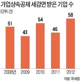 '부자감세' 정치 논리, 장수기업 代 끊길 판