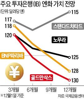 """""""엔貨 내년말 달러당 130엔까지 추락""""…통제불능 사태 우려도"""