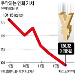 엔低 가속…달러당 120엔 붕괴