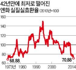 엔화 실질실효환율 42년 만에 최저…日 수출경쟁력 '쑥쑥'