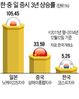 [마켓인사이트]  日 105%·中 33% 뛰는데…한국 증시는 '샌드위치'