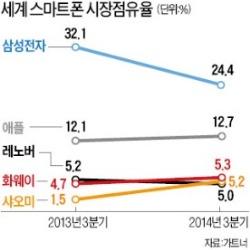'쑥쑥' 크는 중국 스마트폰…세계 3~5위 레노버·화웨이·샤오미