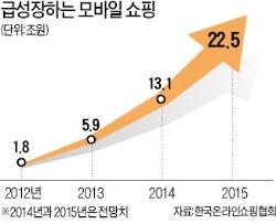 모바일쇼핑 22兆…롯데百+마트 매출 넘는다