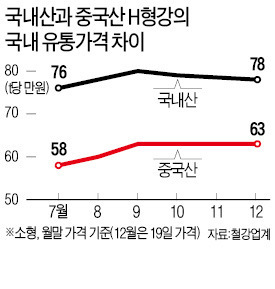 """""""중국산 H형강 최고 32% 덤핑"""""""