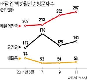 [새 길을 개척한 사람들] 김봉진, 전단지 주워 식당정보 5만개 모아 창업 3년 만에 '철가방 시장' 평정