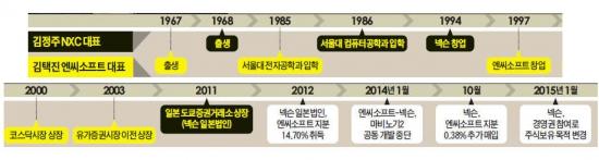 김정주-김택진, 전략적 제휴 불발…게임벤처 1세대 동지, 결국 敵으로