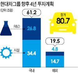 """현대차그룹 """"4년간 81兆 투자…연구개발 인력 7345명 채용"""""""