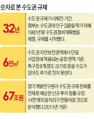 """괴물로 변한 수도권 규제…""""기업 성장하면 처벌"""""""