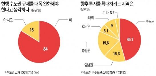 """수도권 기업 84% """"규제 대폭 풀어야"""""""