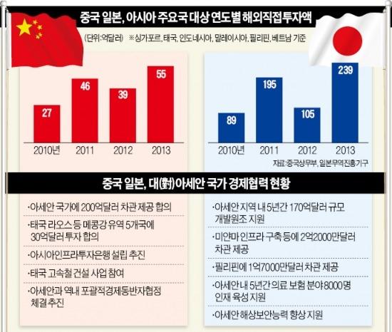 中·日, 아세안 회원국에 치열한 '求愛 경쟁'