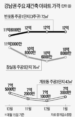 부동산 3法 '훈풍' 불었지만…강남 재건축 거래 '깊은 겨울잠'