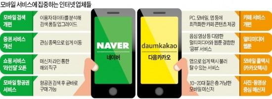 포털…메신저…이제는 모바일 플랫폼 경쟁…네이버·다음카카오, 모바일에서 '3차 大戰'