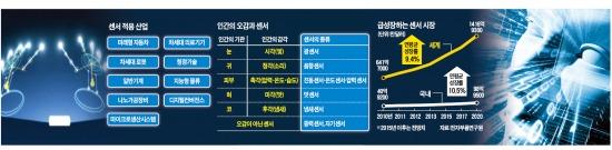 [갈 길 먼 IoT 코리아] 핵심 센서 하나 못만드는 한국…'IoT 변방국' 전락 위기