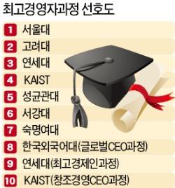 기업인·공직자가 꼽은 최고경영자과정 선호도 1위 서울대, 2위 고려대