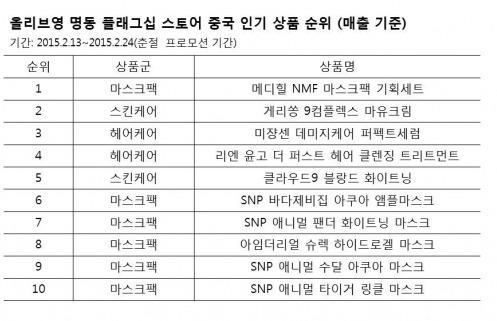 중국女, 올리브영 구매 1위 품목 보니…'팩증샷' 효과