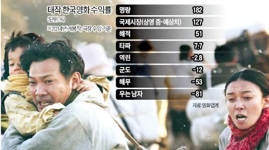 大作영화 불패…'명량' 순이익 344억 최고