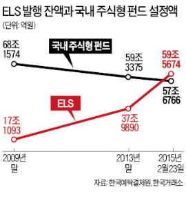 ELS '최고 재테크 상품' 등극