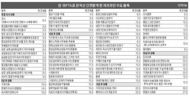 '韓·中 FTA, 한국산 인정 개성공단 310개 품목'보니…개성공단산 면티 등 37개 5년후 無관세