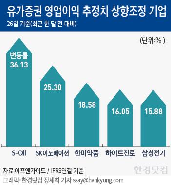 1분기 '프리어닝 시즌' 돌입…이익모멘텀 받을 종목은?