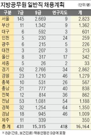 [응답하라! 2015 상반기 공채] 국가직 공무원 4810명·지방직 1만7561명 뽑는다