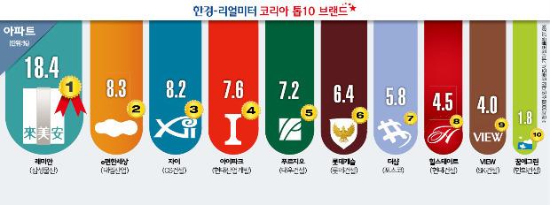 [코리아 톱10 브랜드] 살고 싶은 아파트 '전국구 1위'는 래미안…서울선 자이 더 선호