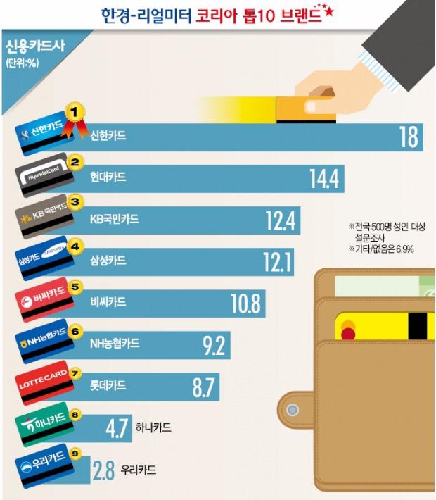 [코리아 톱10 브랜드] 신한카드 선호도 1위…40대·주부 많아