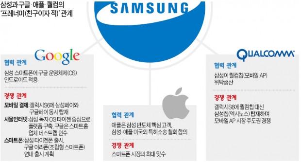 삼성전자·구글·애플·퀄컴, 협력하며 경쟁하는 '프레너미'