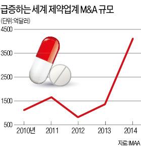 [이젠 M&D 시대] '빅딜' 쏟아지는 글로벌 제약업계