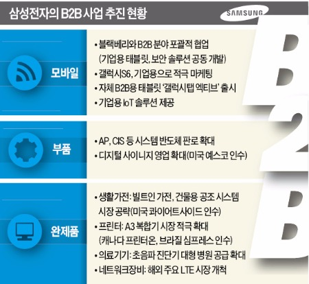 [속도 내는 '이재용 비즈니스'] 삼성의 새로운 도전…IoT·스마트폰·가전으로 B2B 영토 확대